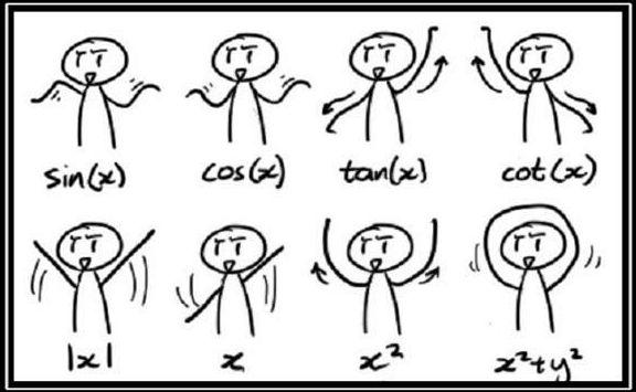 Trigonometrik Denklemlerin Grafikleri